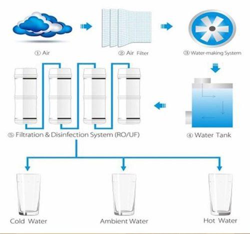 Diagrama-Filtros-Agua